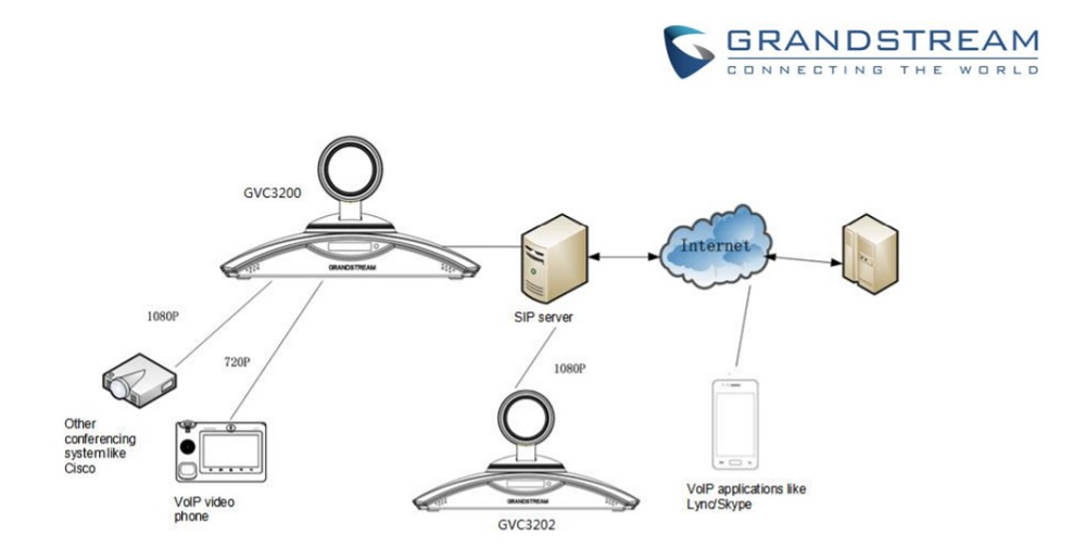 Grandstream VideoConferencing System Deploy with other Devices
