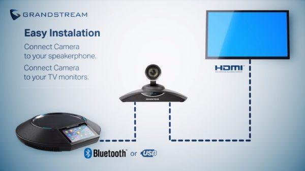 Grandstream VideoConferencing System Easy Setup Installation